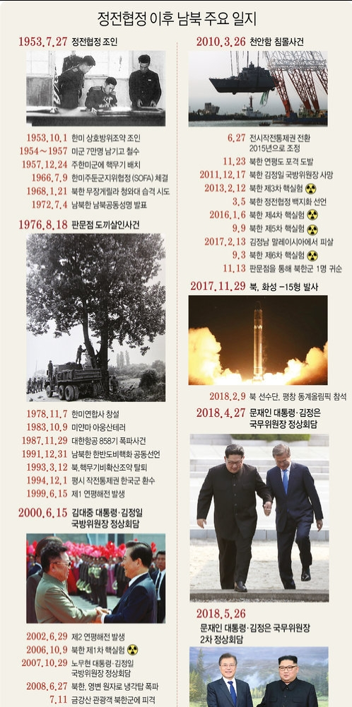 정전협정 이후 남북주요일지-연합뉴스 자료.jpg
