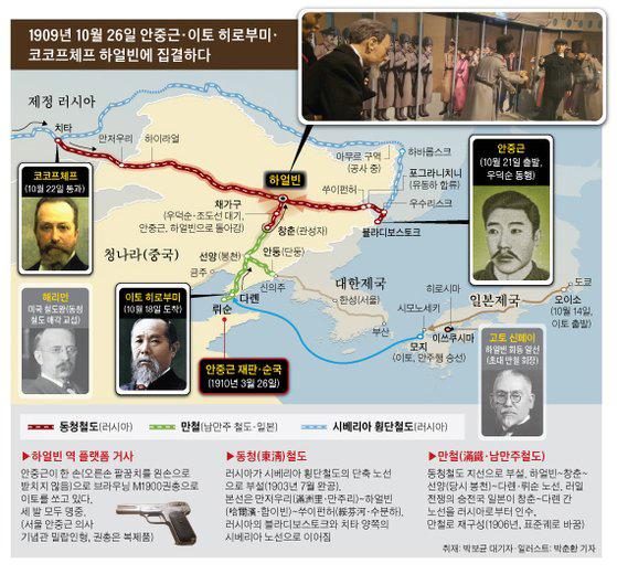 [하얼빈1909년-10월26일-안중근-이또-등-집결-자료-중앙일보.jpg
