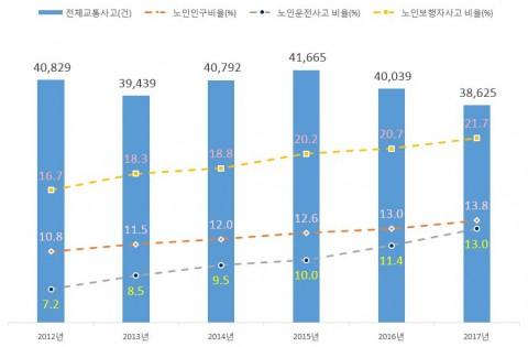 2012~2017년 서울시 교통사고 발생건수 및 노인교통사고 비율.jpg