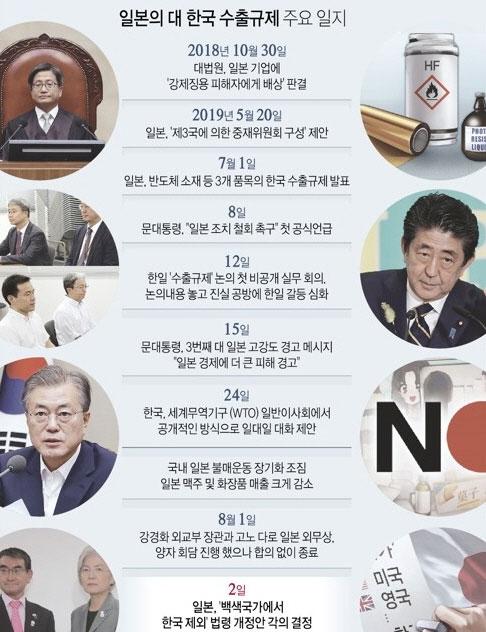 일본-대-한국-수출규제-주요일지-연합뉴스.jpg