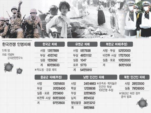 한국전쟁-인명피해-국방부-군사편찬연구소-제공.jpg