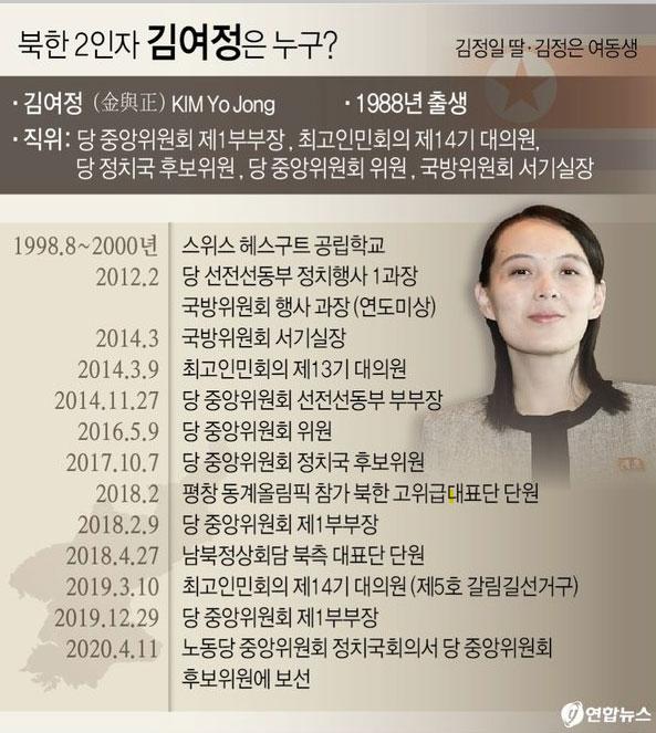 북한-제1부부장-김여정-이력(履歷).-자료-연합뉴스.jpg