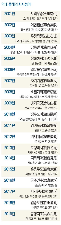 교수신문-역대-올해의-사자성어..jpg