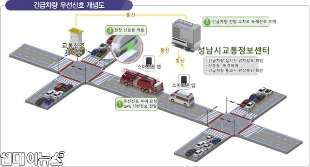 교통기획과-지능형 교통체계(ITS) 단위 시스템 중 긴급차량 우선신호 개념도.jpg