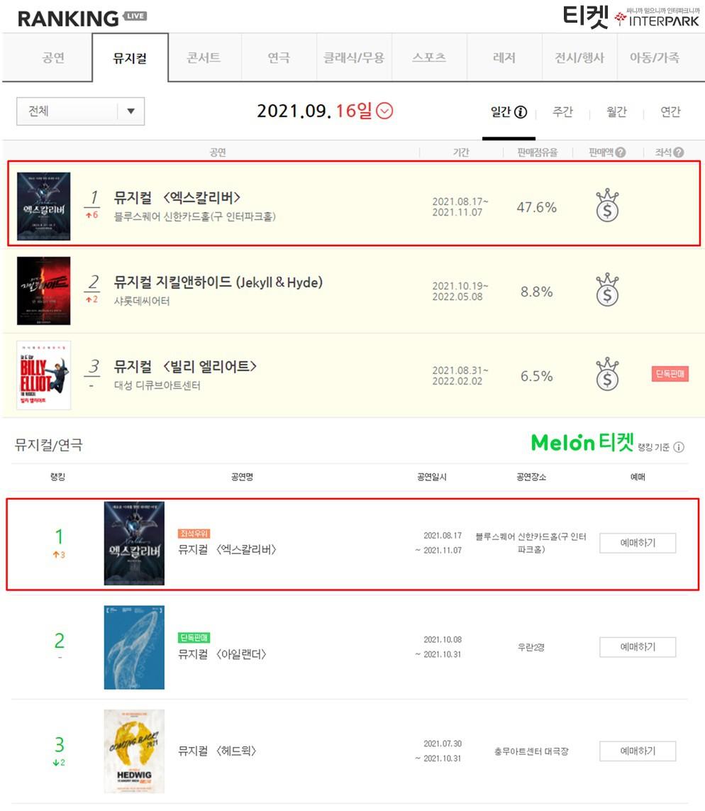 뮤지컬 '엑스칼리버' 예매율 1위 기록
