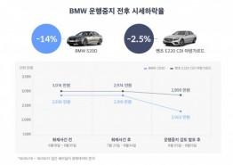 """""""BMW 520d 중고차 시세, 10일만에 14.3% 하락"""""""