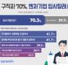 """""""취준생 10명 중 7명, 벤처기업 입사할래"""""""