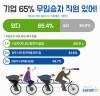 """""""기업 10곳 중 7곳, 무임승차 직원 있어!"""""""