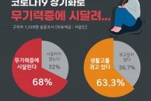 """""""구직자 68%, 코로나19 발병으로 무기력증 겪어… 절반 이상 생활고"""""""