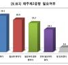 제주제2공항 관련 여론조사결과(19년 6월 5주차)